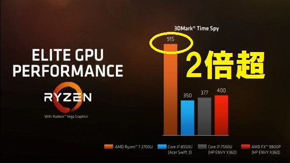 Ryzen 7 performance